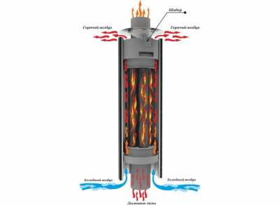 Дымоход стартовый ЭКОНОМАЙЗЕР с корзиной и шибером D115, L=1000мм (Ферингер)