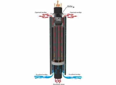 Дымоход стартовый КОНВЕКТОР с корзиной и шибером D115, L=1000мм (Ферингер)